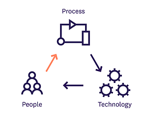 Kinly_People_Process_Technology