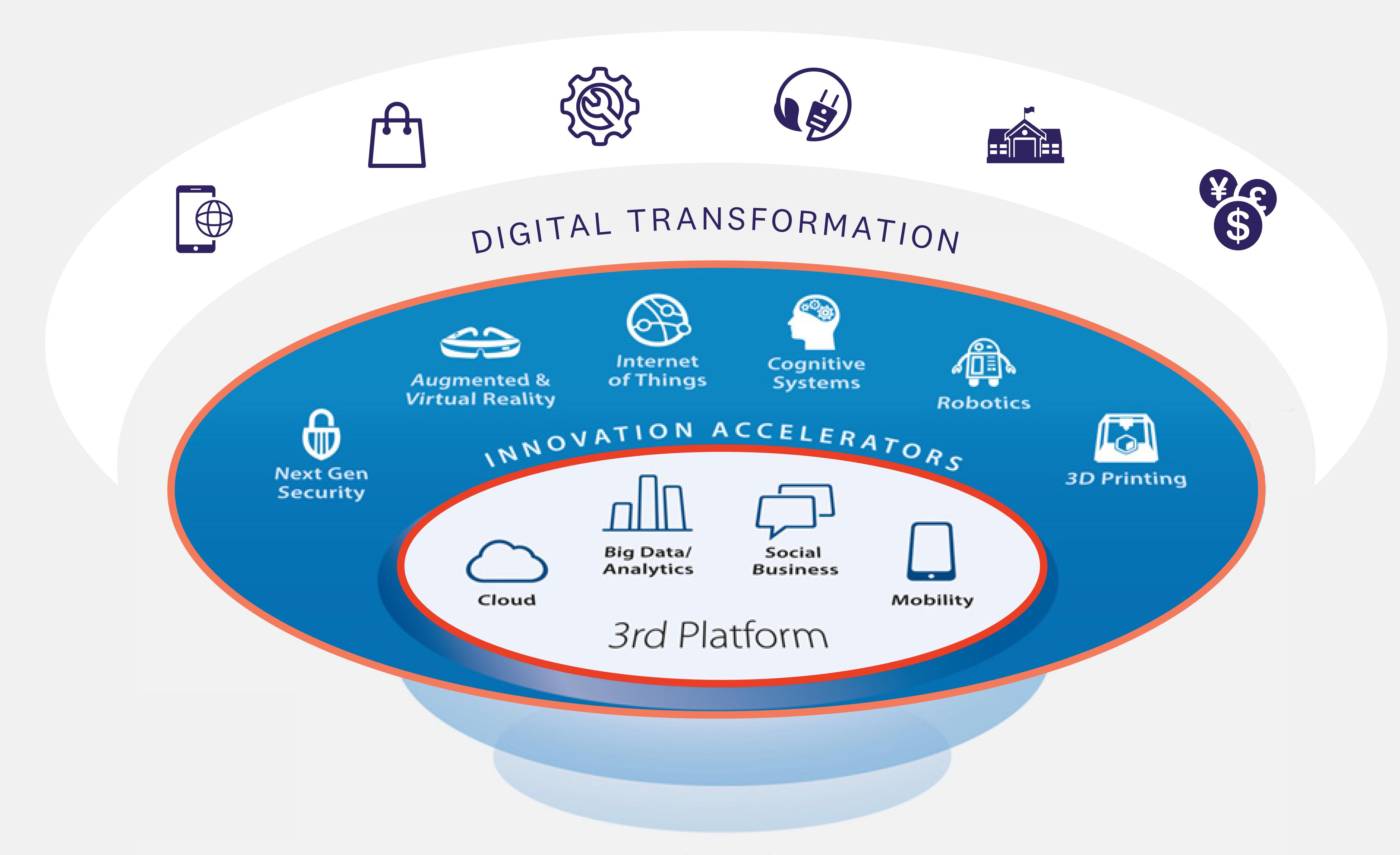 Hvordan kan virksomheter dra nytte av den tredje plattform?