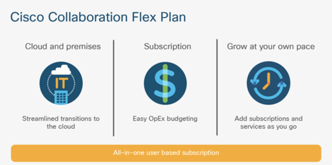 Dette er Cisco Collaboration Flex Plan